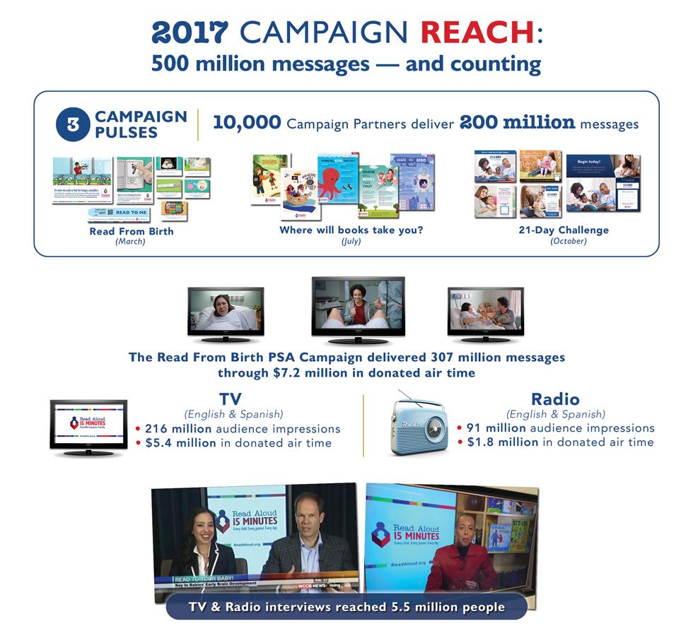 National Campaign Progress Report